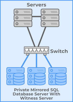 Server Clusters Windows Network Load Balancing two