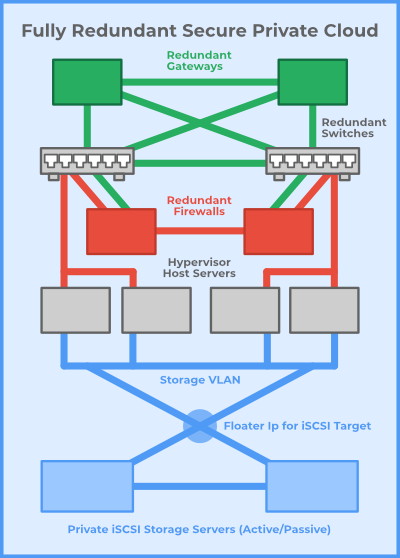 Server Clusters high performance